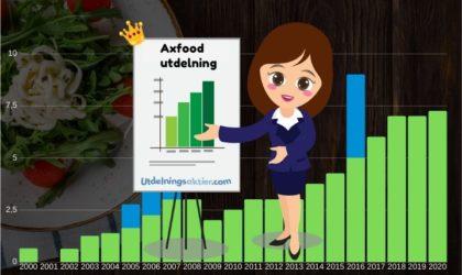 Axfood utdelning & utdelningshistorik (2021)
