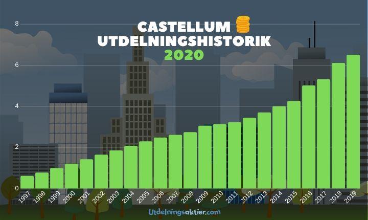 castellum utdelningshistorik