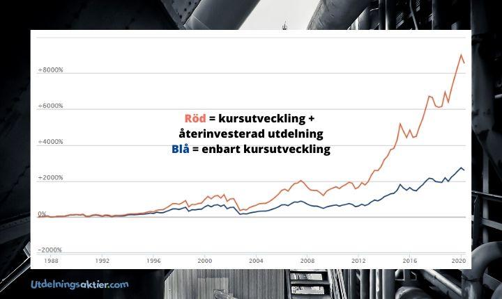 Investor avkastning