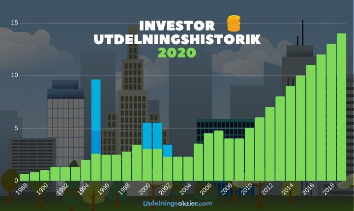 investor utdelningshistorik