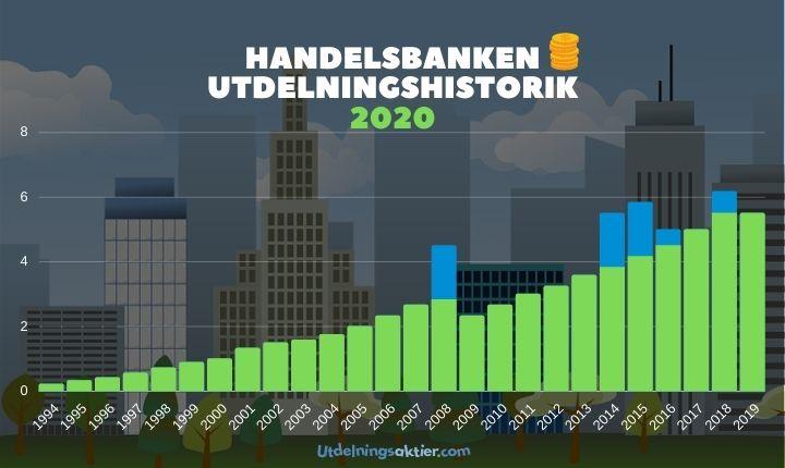 handelsbanken utdelningshistorik