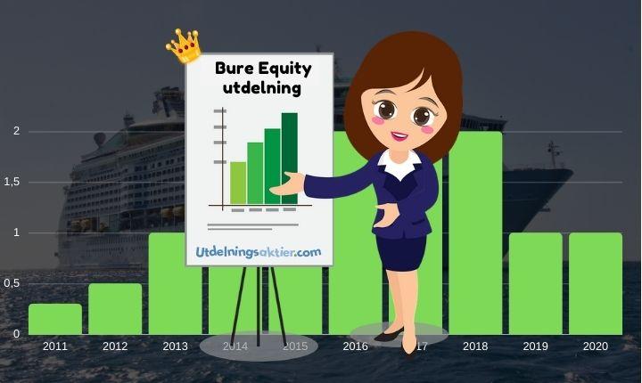 bure equity utdelning