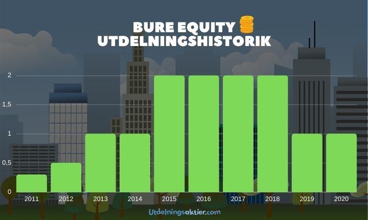bure equity utdelningshistorik