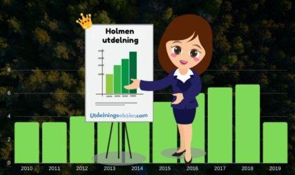 Holmen utdelning & utdelningshistorik 2021