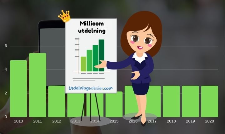 millicom utdelning