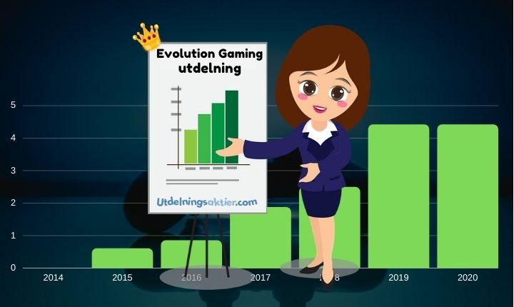 evolution gaming utdelning